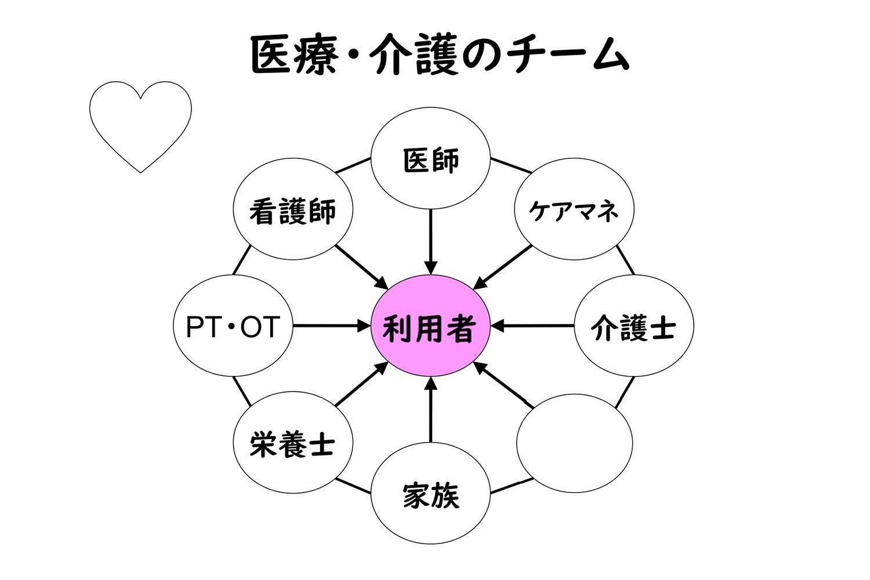 医療・介護 チームワーク 図 2