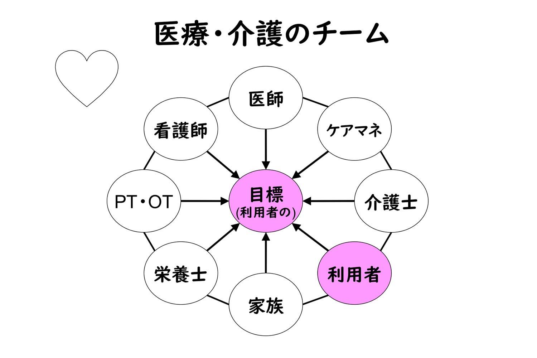 医療・介護 チームワーク 図