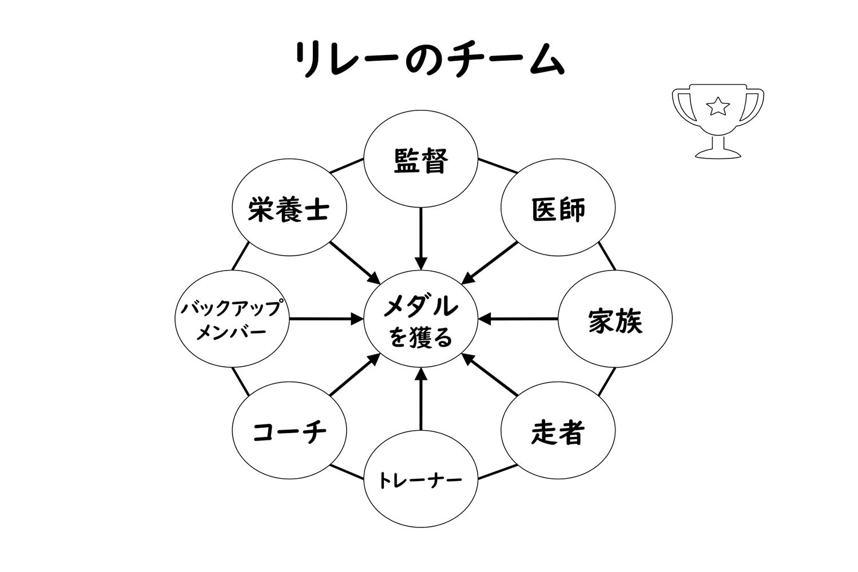 オリンピック メダル チームワーク 図